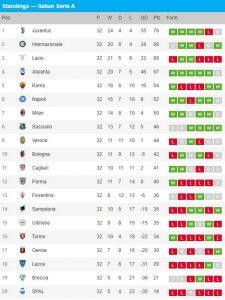 Klasemen Liga Italia Seria A 14 Juli 2020, Inter Kembali Tempel Juventus