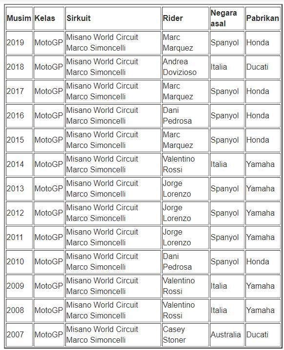 Digelar di Sirkuit Simoncelli, Berikut Daftar Rider Yang Pernah Menang Di Sirkuit Tersebut