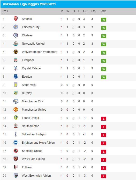 Hasil Pertandingan Dan Klasemen Liga Inggris Di Pekan Pertama Musim 2020/2021