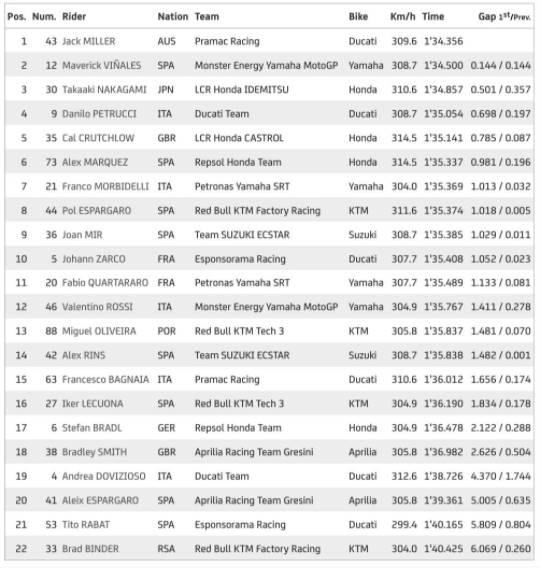 Hasil Free Practice II MotoGP Prancis 2020, Ducati Memimpin