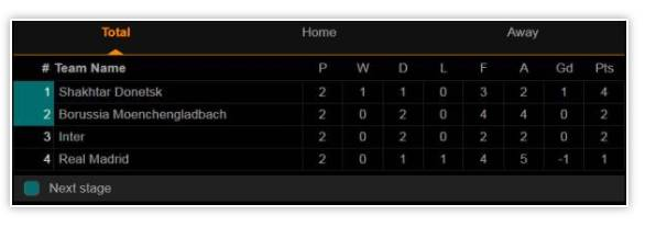 Klasemen Liga Champions Grup A-D, Rabu 28 Oktober 2020